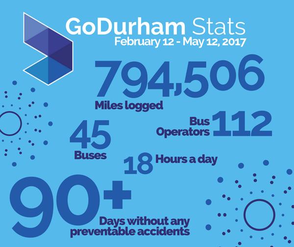 image of godurham stats